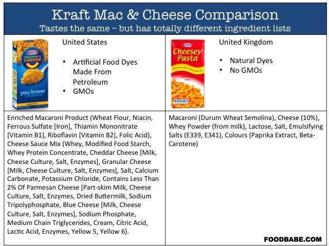 Kraft-Mac-ingredients