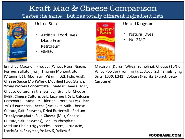 Kraft-Mac-ingredients